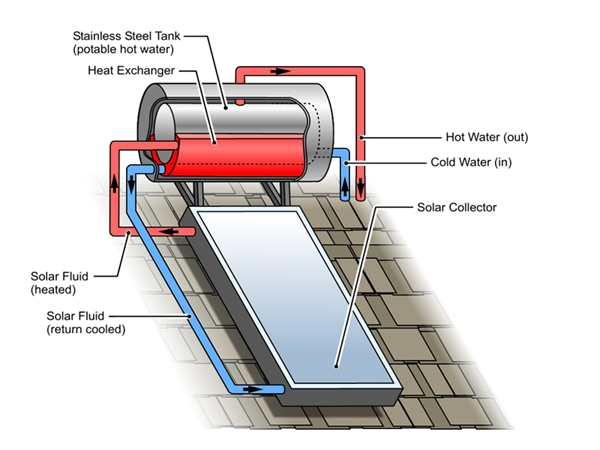How solar hot water collectors work | Radiant Energy Systems