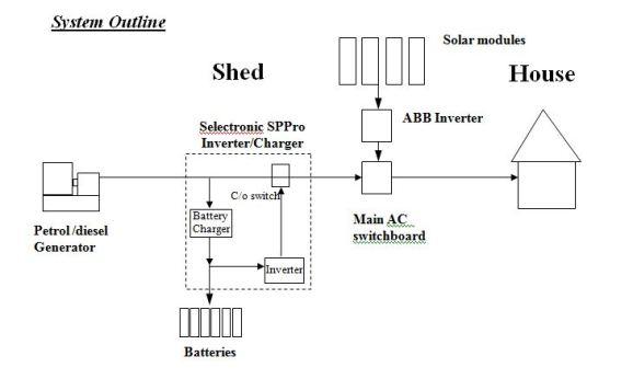 Solarphil Radiant Energy Systems